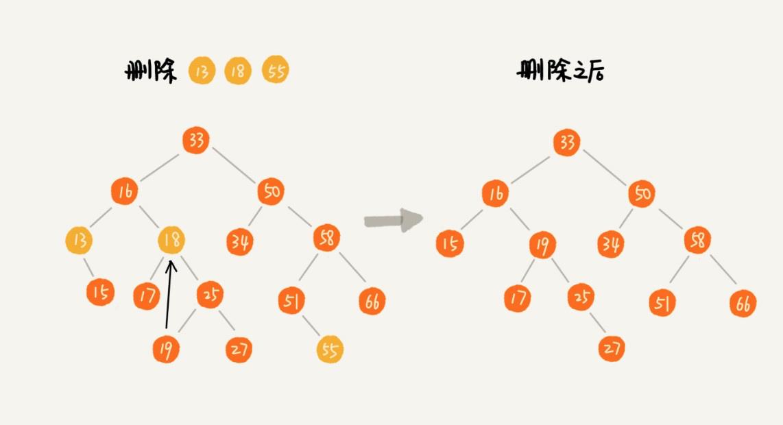 二叉排序树的删除