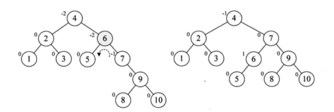 平衡二叉树构建