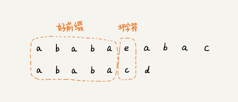 KMP匹配算法图示