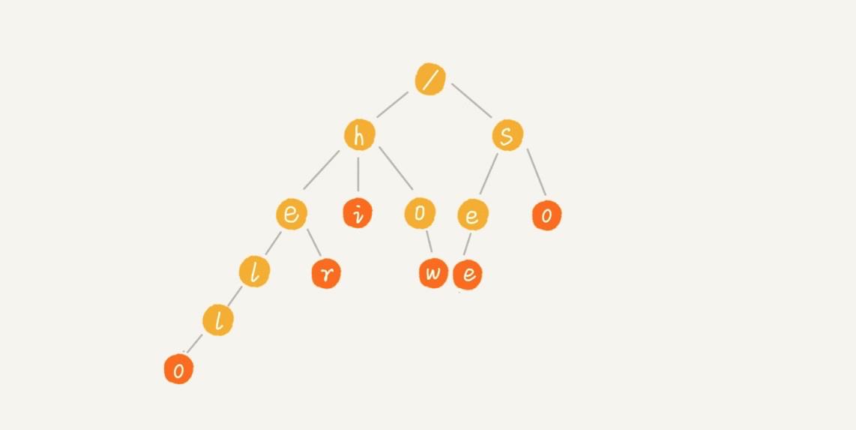 Trie树图示