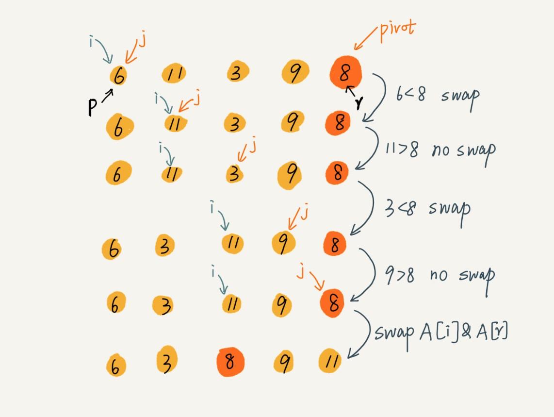 快速排序流程