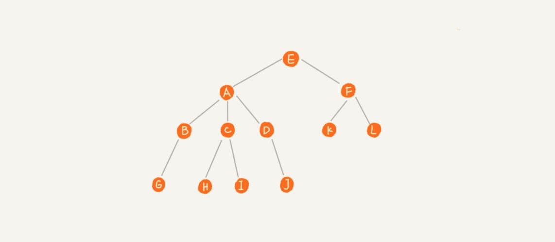 二叉树图示