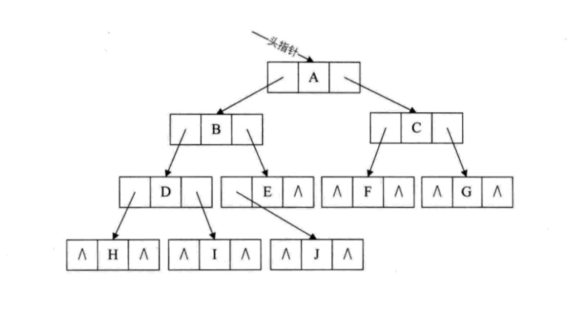 链表存储二叉树