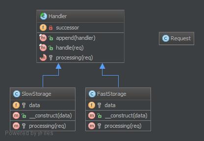 Chain-Of-Responsibilities-UML