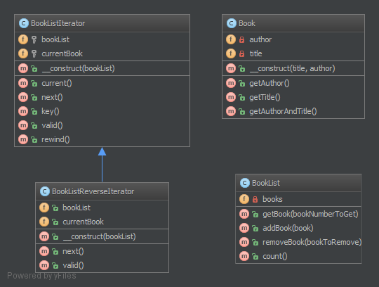 Iterator-Design-Pattern-UML