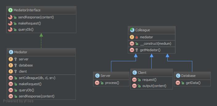Mediator-Design-Pattern-UML