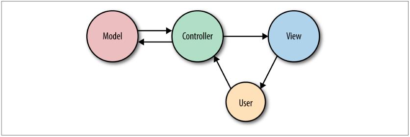 MVC模式